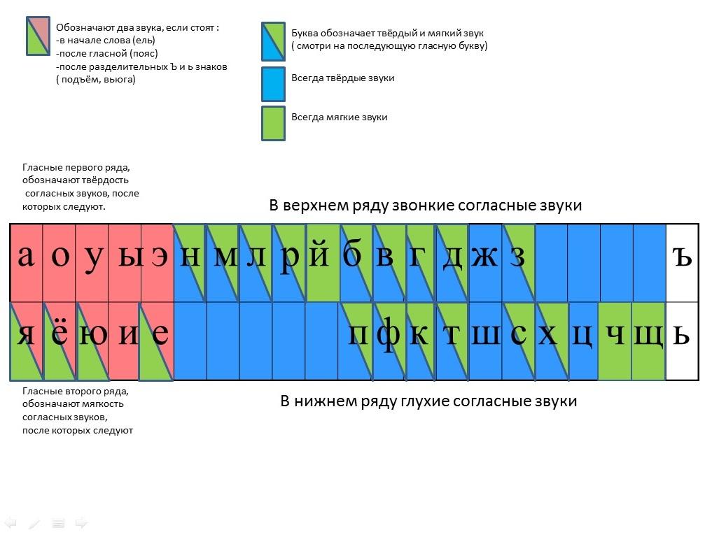 фонетический разбор слова хвост
